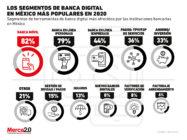 ¿Cuáles son las herramientas más comunes que ofrece la banca digital?