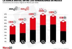 ¿Quiénes son los principales usuarios de la banca digital en México?
