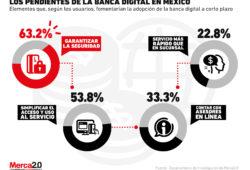 Los retos que debe superar la banca digital para tener más usuarios en México