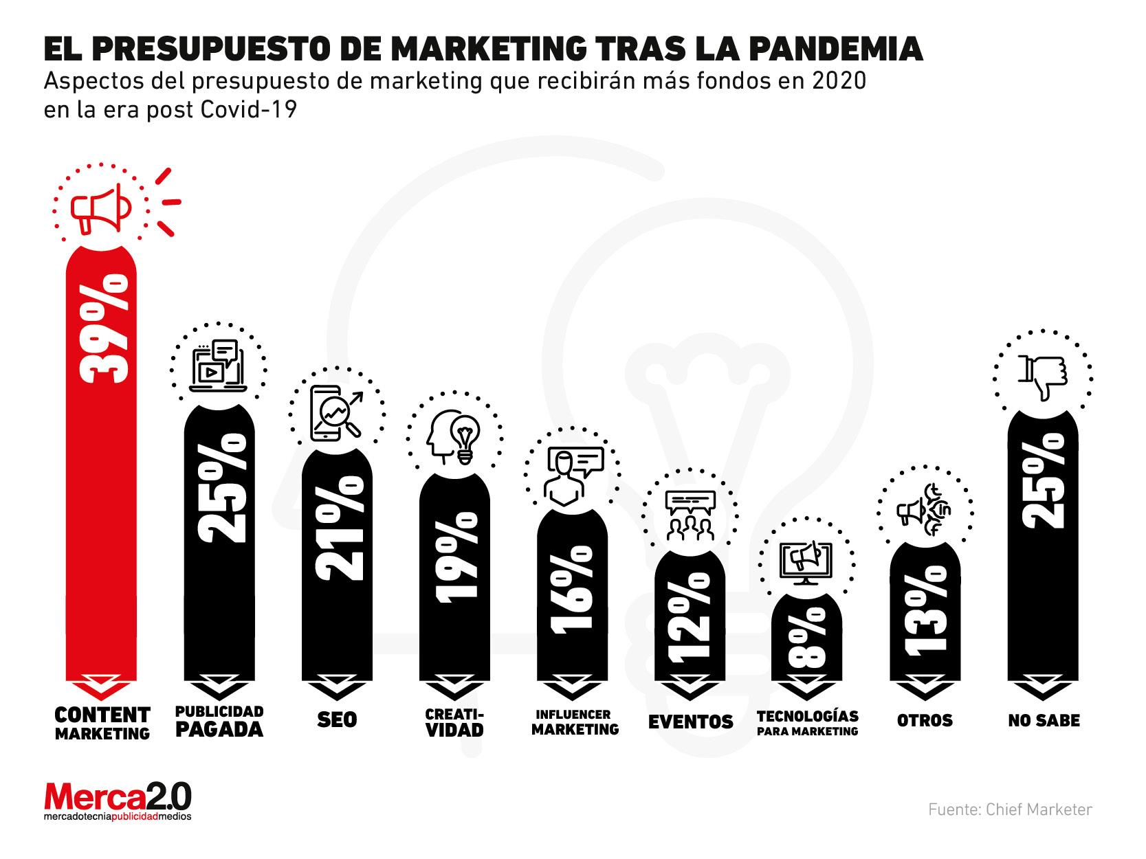 ¿En qué actividades de marketing se invertirá tras la pandemia?