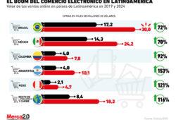 El boom del e-commerce en Latinoamérica llegaría en 2024