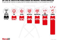 Así caerá la inversión publicitaria en medios tradicionales este 2020