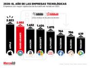 El top de las empresas con mayor capitalización le pertenece a la tecnología