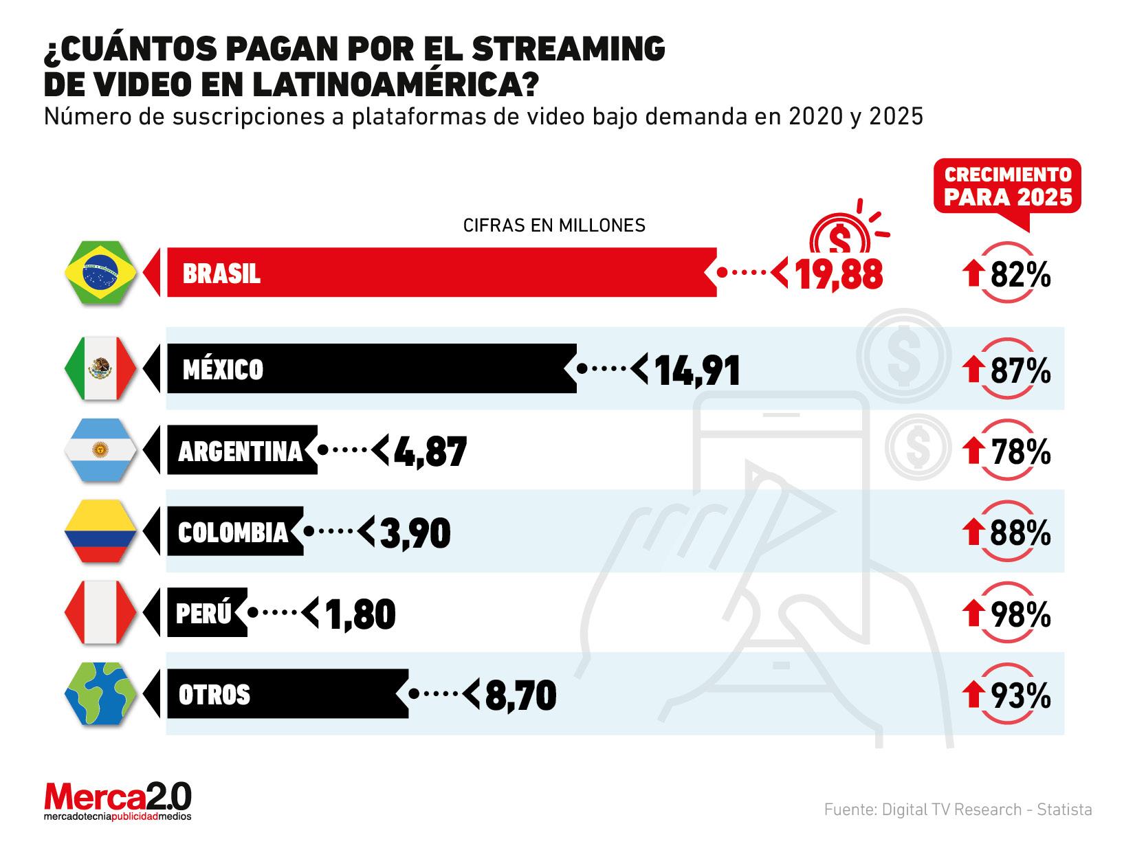El boom de las plataformas de streaming en Latinoamérica está cerca