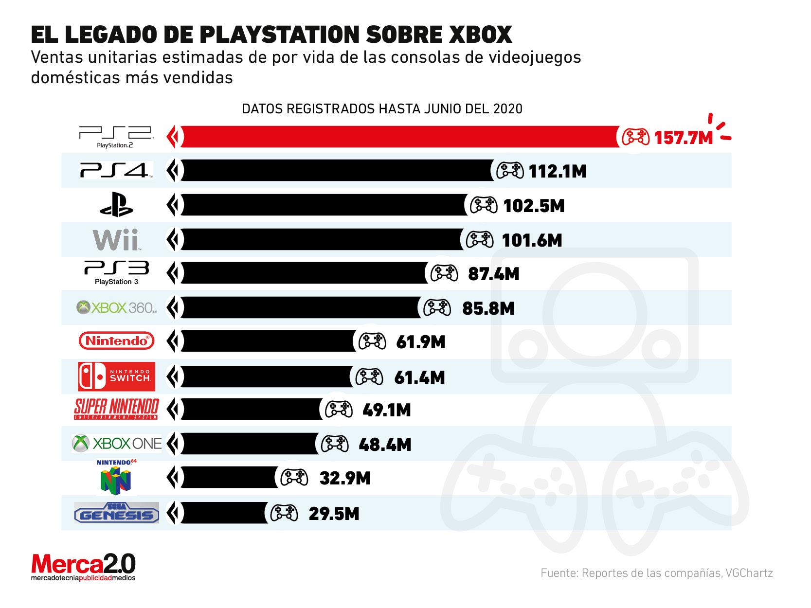 ¿Las compras de Xbox serán suficientes para derrotar a PlayStation?