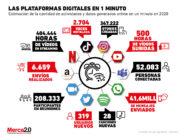 Esto es lo que ocurre en las distintas plataformas digitales en 1 minuto