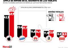 Apple tiene dominado el mercado de las tablets