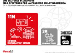 Restaurantes, hoteles y comercio son los sectores más afectados por la pandemia en Latinoamérica