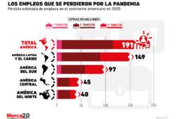 Los empleos siguen desapareciendo por la pandemia y así va Latinoamérica