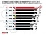 Los países líderes en innovación dentro de Latinoamérica