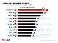 Estos son los países donde más se consume el café