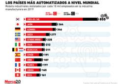 ¿Es hora de preocuparse por los empleos? Este es el número de robots que hay actualmente en relación a los empleados