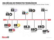 Estos son los productos tecnológicos más relevantes que han surgido en la última década