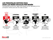 ¿Por qué las marcas en Latinoamérica no deben perder de vista a las redes sociales?