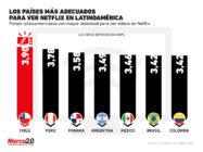 Estos son los países más adecuados de Latinoamérica para ver Netflix