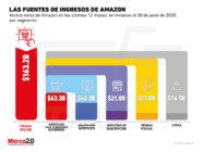 Amazon ya no es solo un marketplace para las personas y las marcas