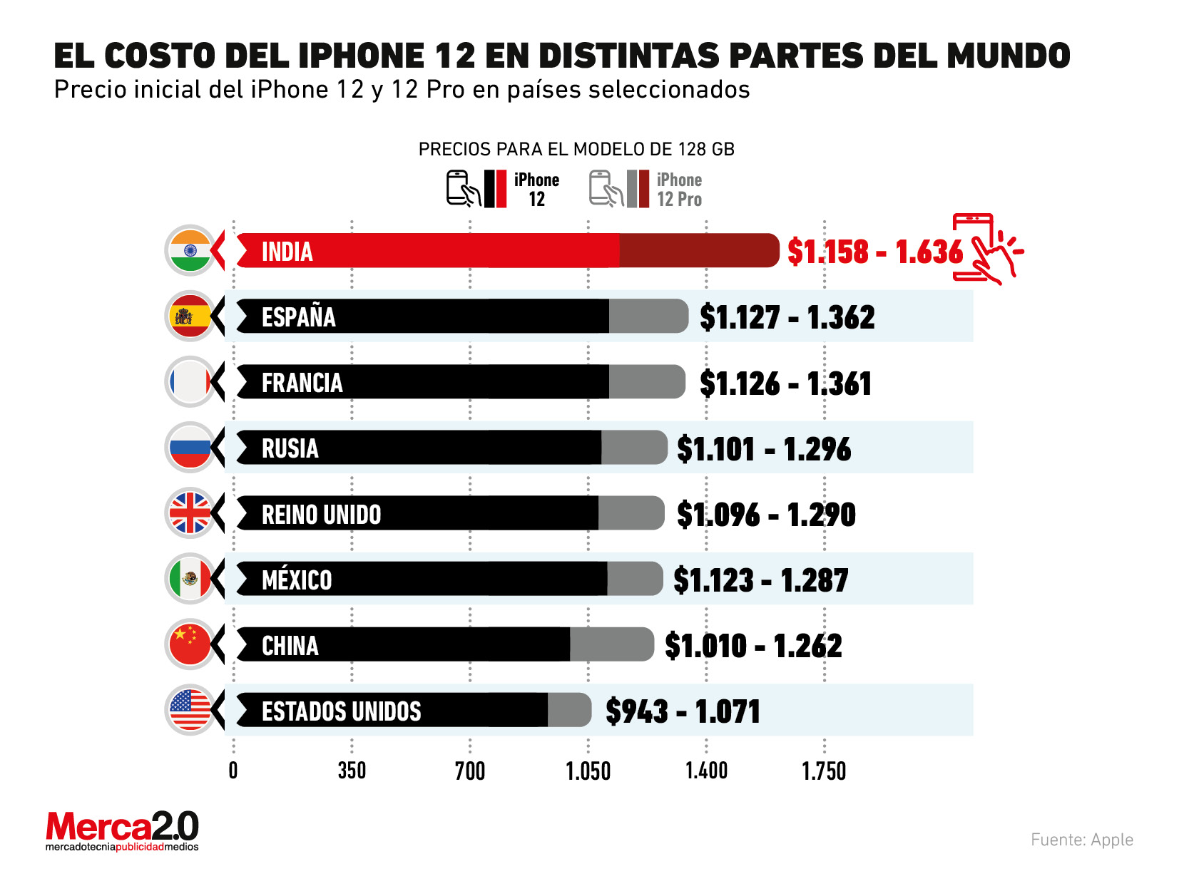 Este es el país donde será más caro el iPhone 12