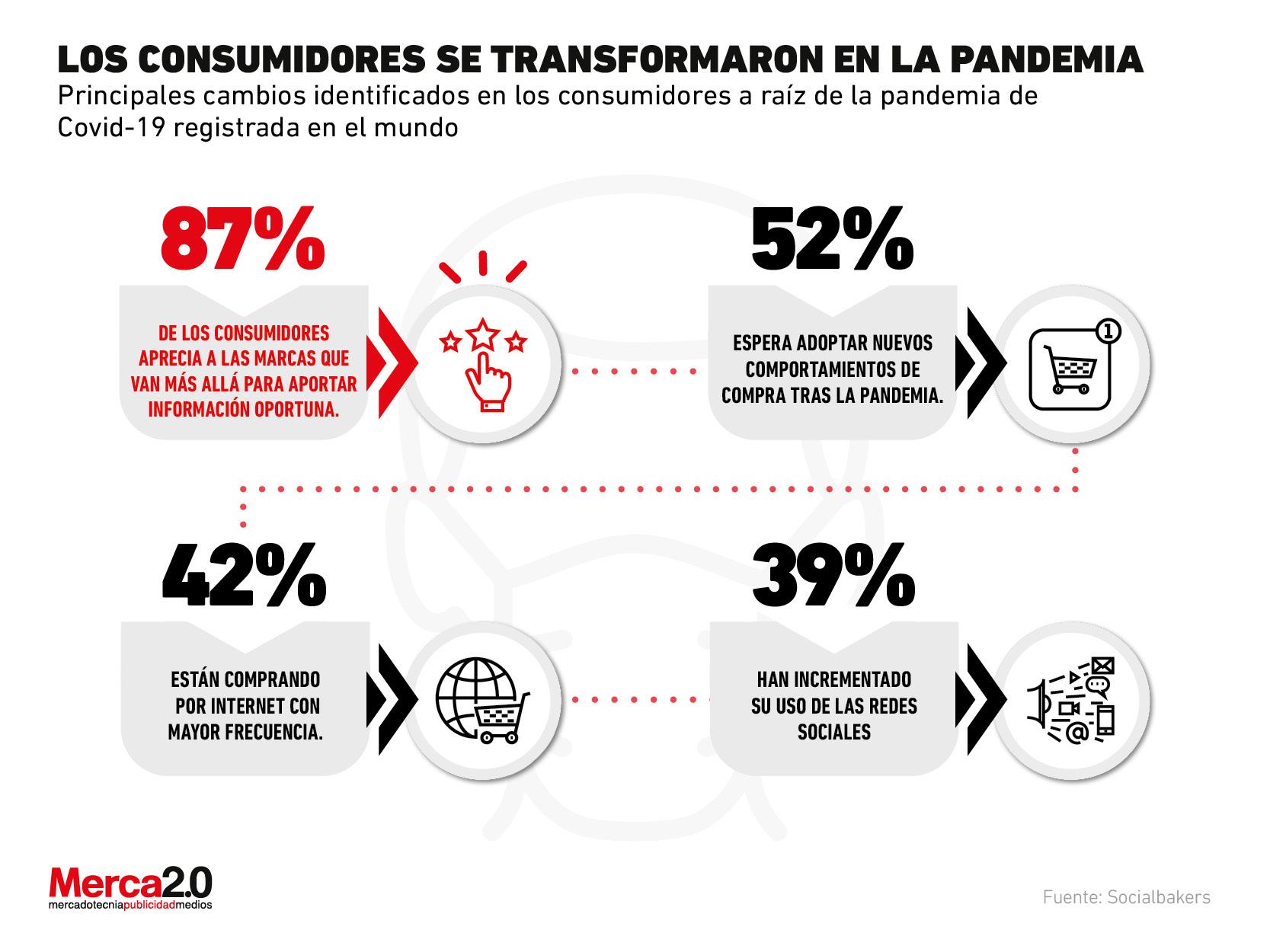4 cambios en el comportamiento del consumidorque detonóla pandemia