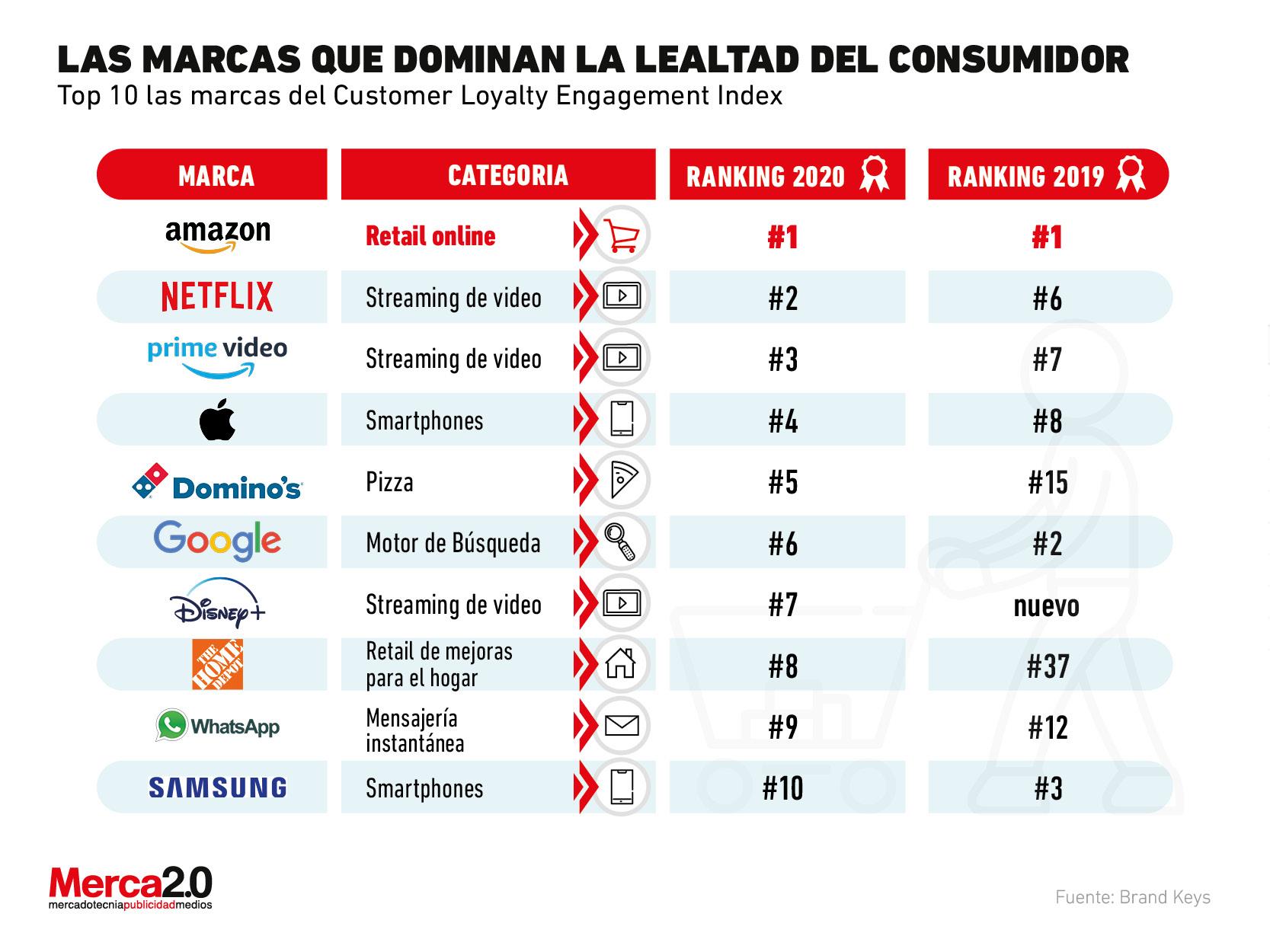 Estas son las marcas que tienen mayor lealtad por parte de sus consumidores