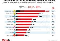 Estos son los portales de e-commerce más visitados por los mexicanos en 2020