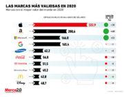 Estas son las marcas más valiosas del mundo en 2020