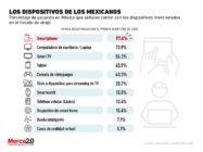 Estos son los dispositivos tecnológicos más populares entre los mexicanos