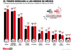 ¿Cuánto tiempo invierten los mexicanos en los distintos medios?