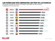 Los países que más comparten los post de las marcas en redes sociales