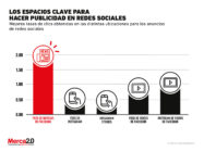 Estas son las ubicaciones en redes sociales donde los anuncios tienen mejor CTR