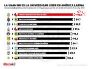 Estas son las mejores universidades en Latinoamérica