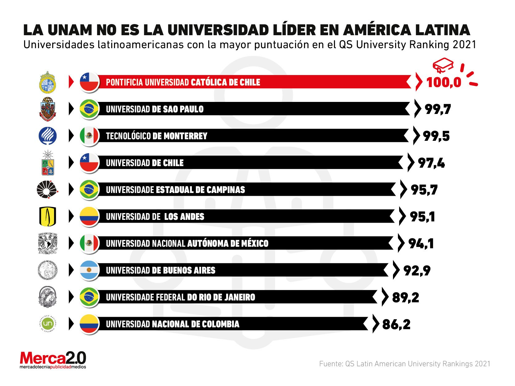 These are the best universities in Latin America