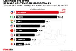 Estos son los países que más tiempo le están destinando a las redes sociales en 2020