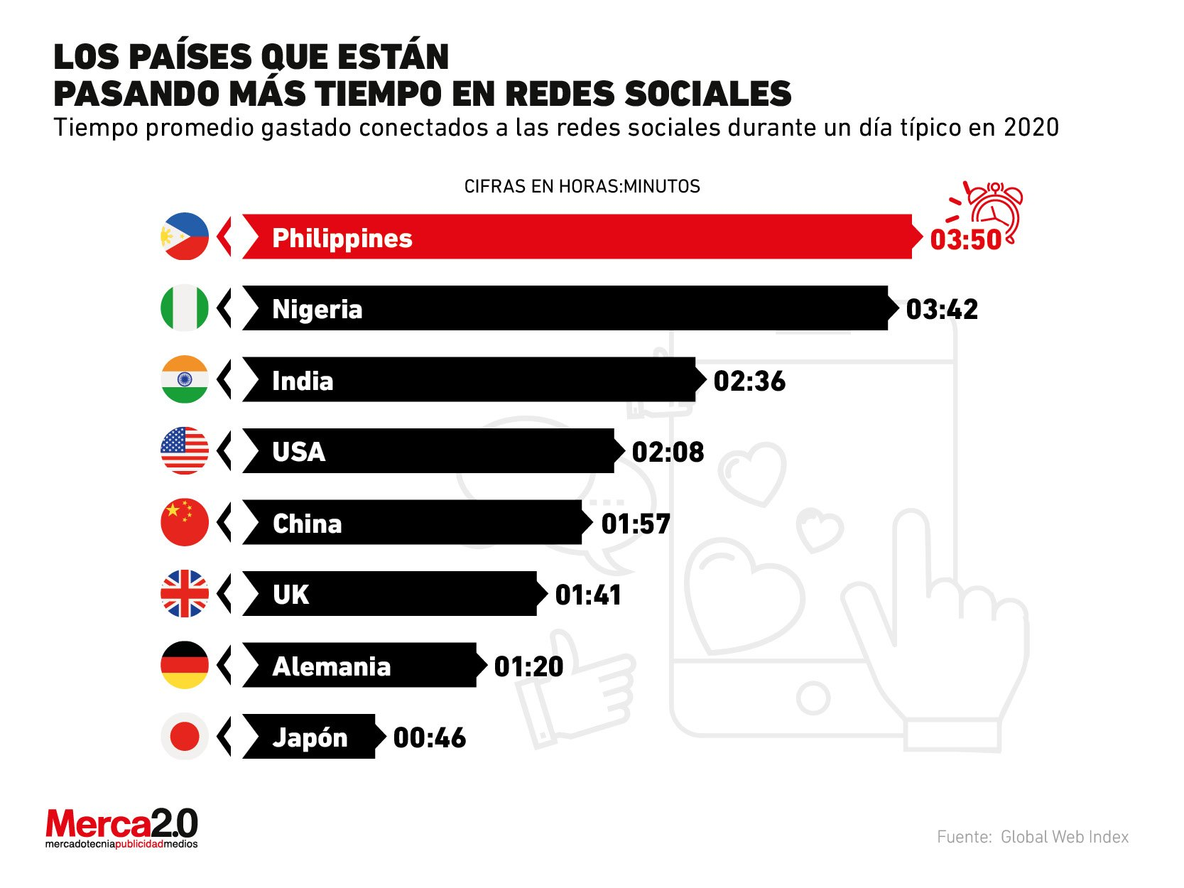 These are the countries that are spending the most time on social networks in 2020