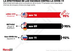 La competencia por la vacuna más efectiva para la Covid-19