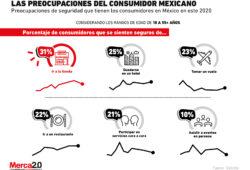 Las preocupaciones del consumidor mexicano en este 2020