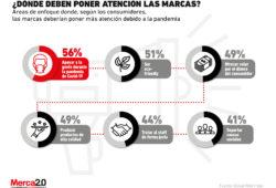 ¿A qué aspectos deben poner atención las marcas, según los consumidores?
