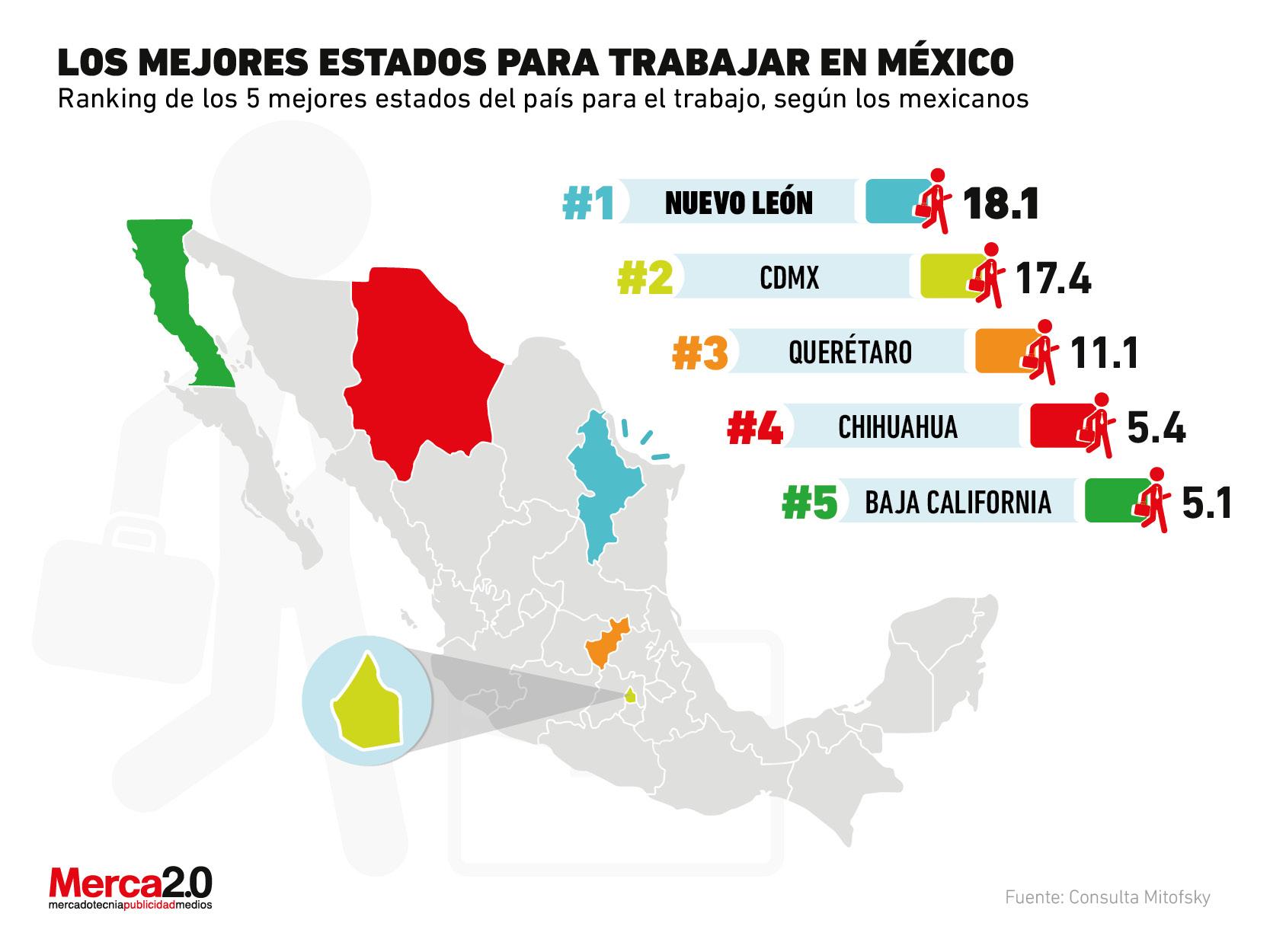 Estos son los mejores estados para trabajar, según los mexicanos
