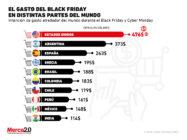 ¿Cuánto gastan los consumidores de distintos países en un evento como el Black Friday?
