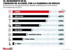 Estas son las bebidas alcohólicas que han incrementado su consumo durante el confinamiento