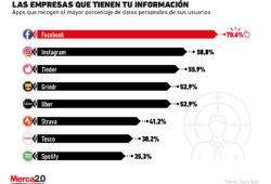 Estas son las compañías que almacenan más información de sus usuarios
