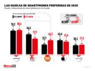 Estas son las marcas de smartphones preferidas en 2020