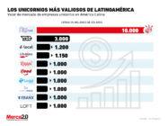 Estas son las compañías unicornio de mayor valor en Latinoamérica