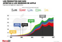 Así se dividen los ingresos que recibe Apple de sus distintos productos