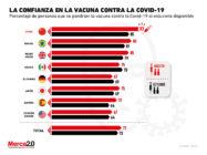 ¿Qué tan dispuestas están las personas para vacunarse contra la Covid-19?