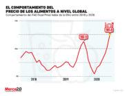 Así ha crecido el precio de los alimentos a nivel global