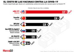 Estos son los distintos precios de las vacunas contra la Covid-19