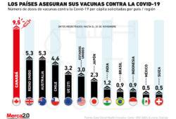 Los países ya están comprando dosis de las vacunas contra la Covid-19