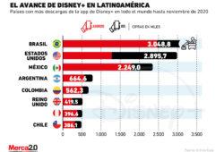 Estos son los suscriptores que Disney+ ya tiene en las distintas partes de Latinoamérica