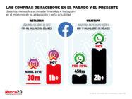 Así han crecido WhatsApp e Instagram tras ser compradas por Facebook