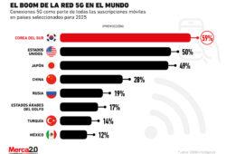 México entre los países que tendrán más conexiones a la red 5G en el futuro
